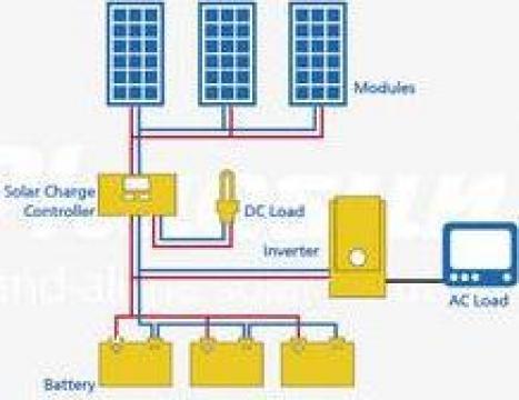 Instalatie solara 300 W - 5 00 Wh/zi de la Ecovolt