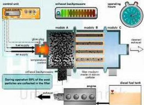 Curatare-regenerare filtru particule Mazda de la Meteor Serv