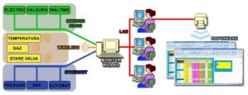 Aplicatie monitorizare consumuri energie electrica de la E.E.Tim Echipamente De Automatizare